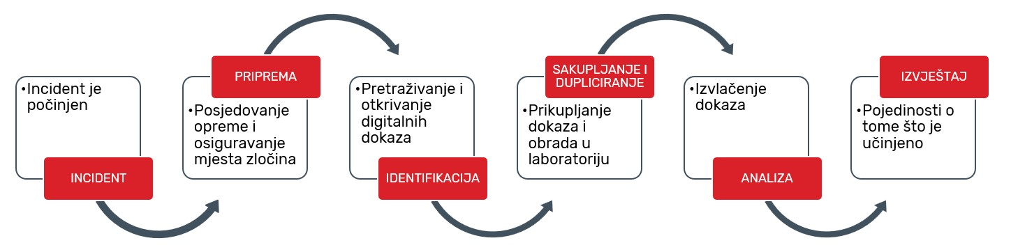 Proces digitalne forenzike